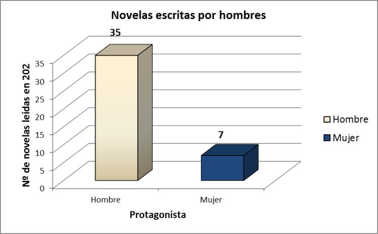 2º grafica