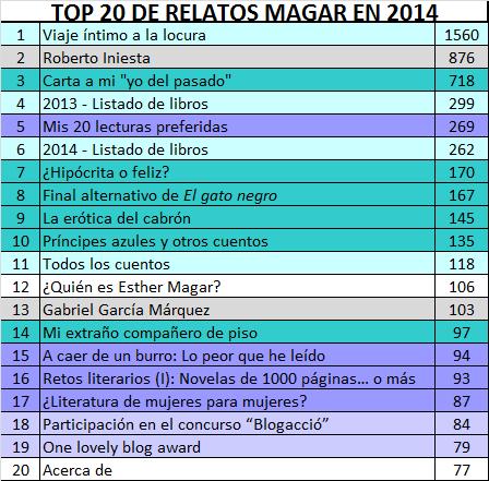 TOP 20 2014